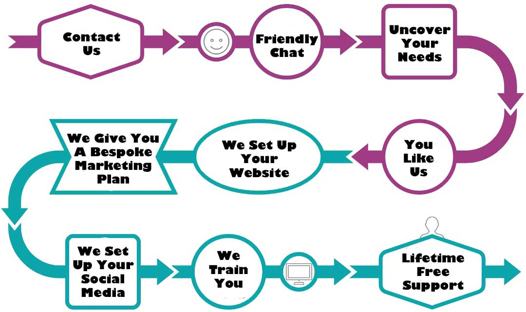 Yoga Website Design: In 7 Easy Steps